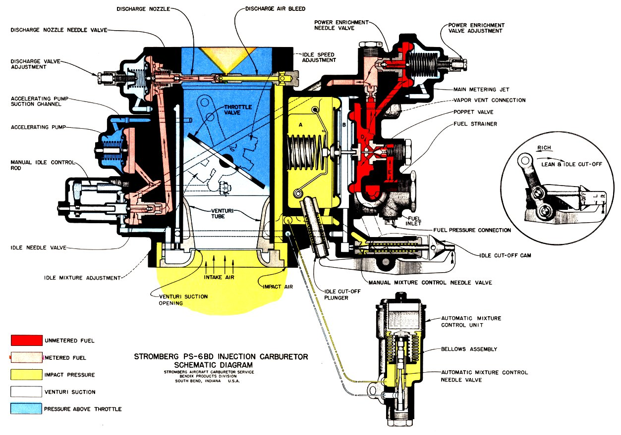 aircraft carburetors and fuel systems a brief history 08 : carburetor diagram - findchart.co