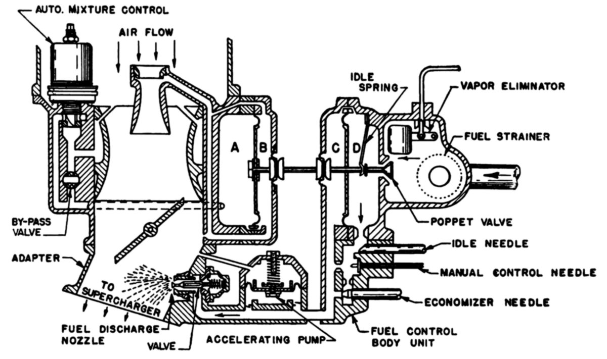 Instruction Tips besides Plane Carburetor Diagram in addition Flathead Ford Engine Drawing further Oil pump  internal  bustion engine in addition Thermostat How It Works. on how a flathead engine works