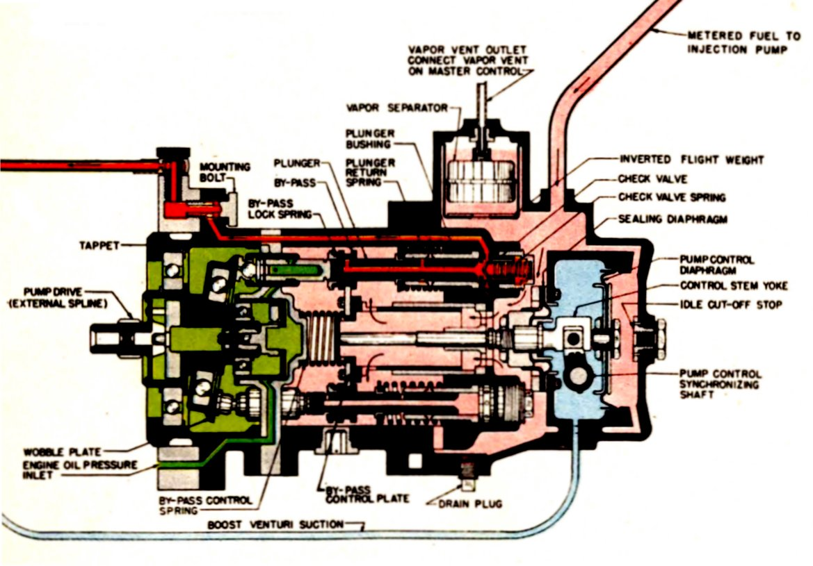 Diesel engine injection pump: device, principle of operation, diagnostics and adjustment 15