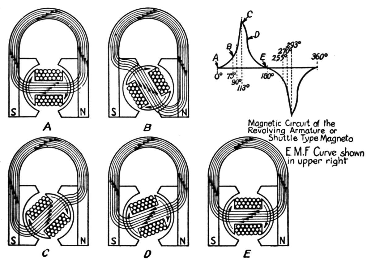 magnetos rotating armature magneto schematic