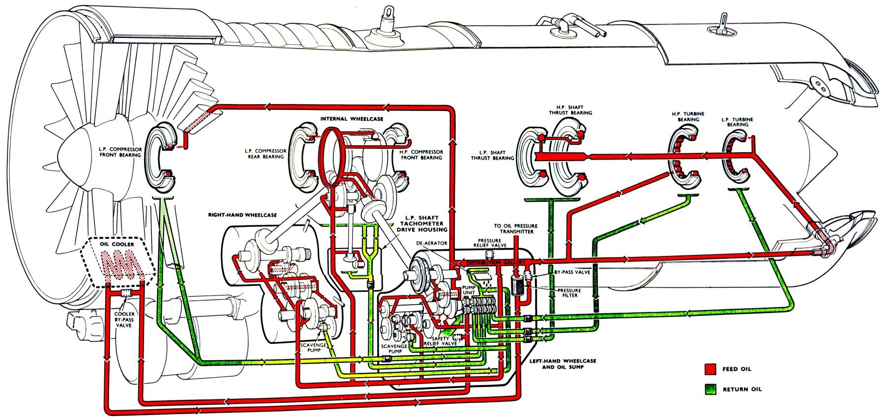 lubrication diagram