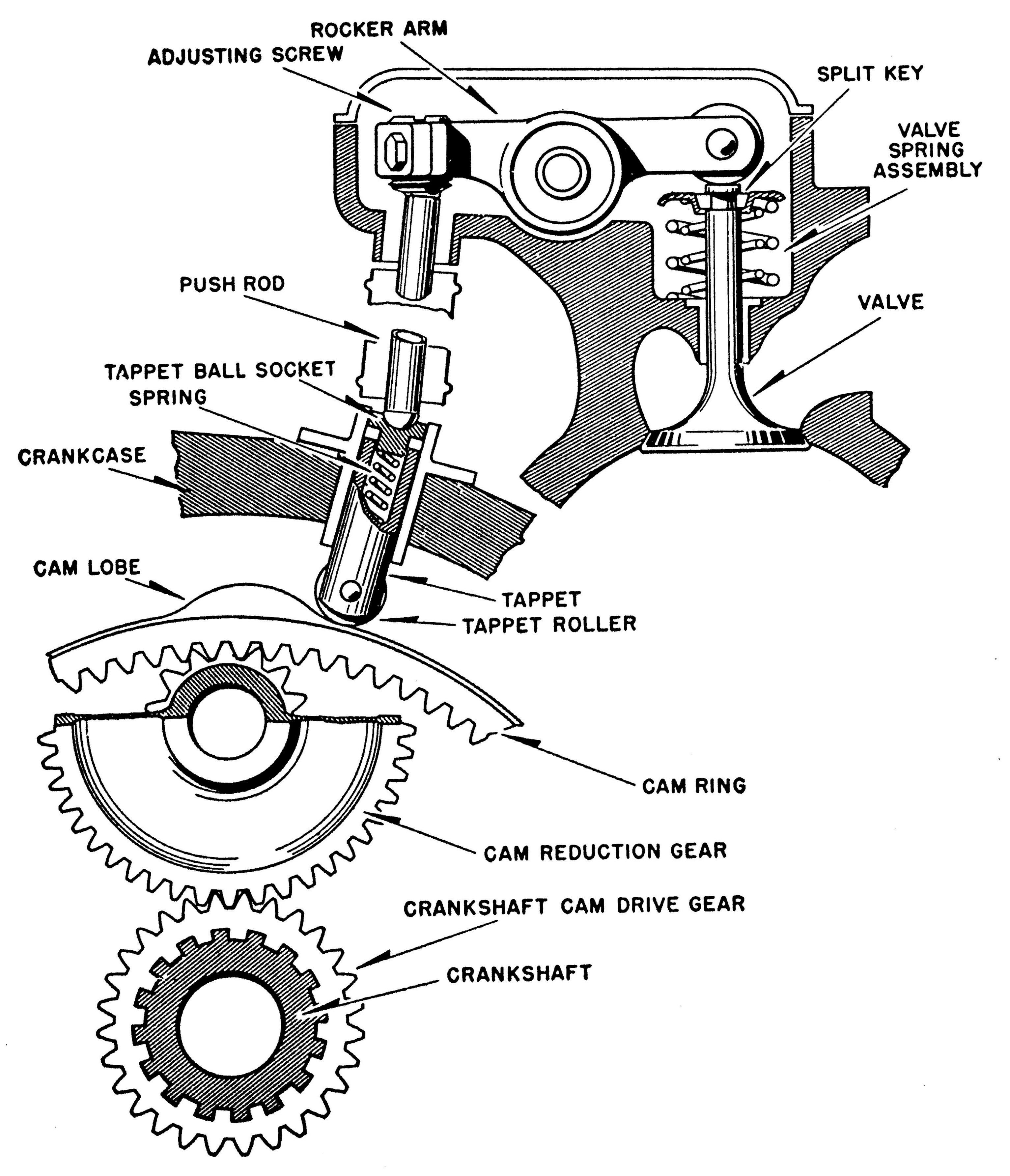 http://www.enginehistory.org/Piston/ACEvolution/RadialValveTrain.jpg