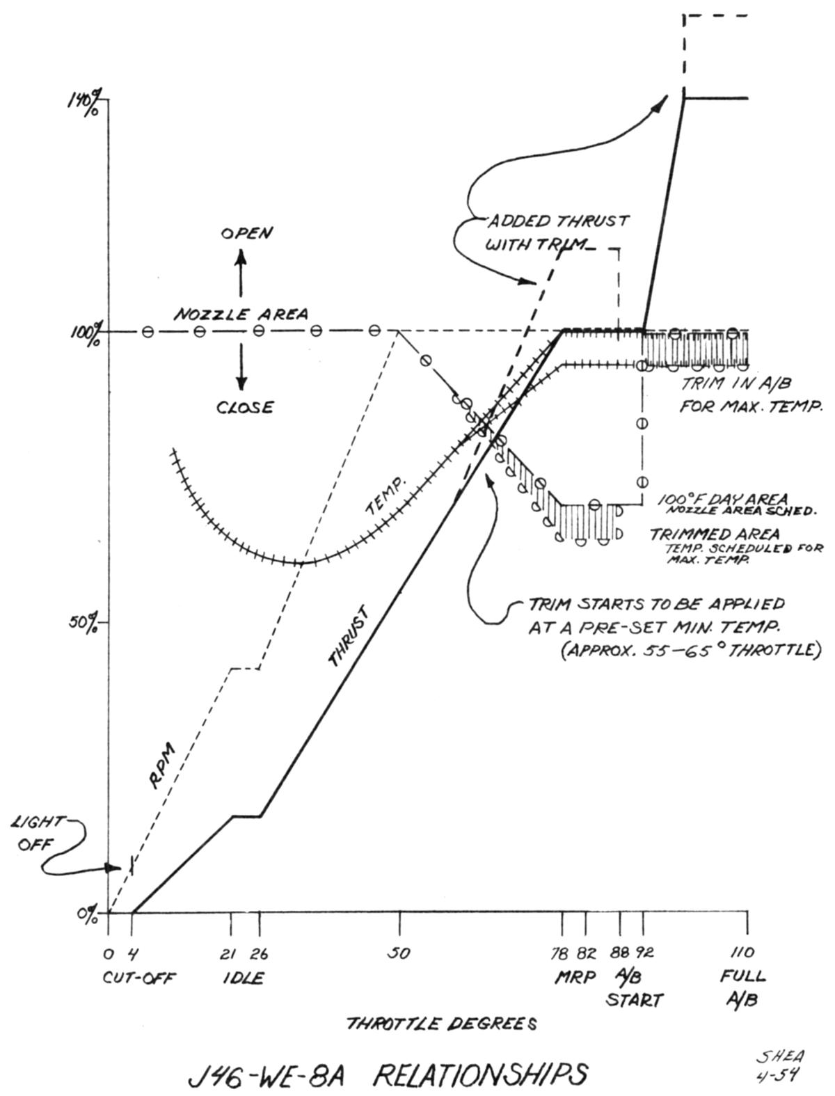 J46 Part 1 Diagram Showing The Operation Of An Axial Flow Turbojet Engine J 46 We 8b Assembly Hagley Museum And Library