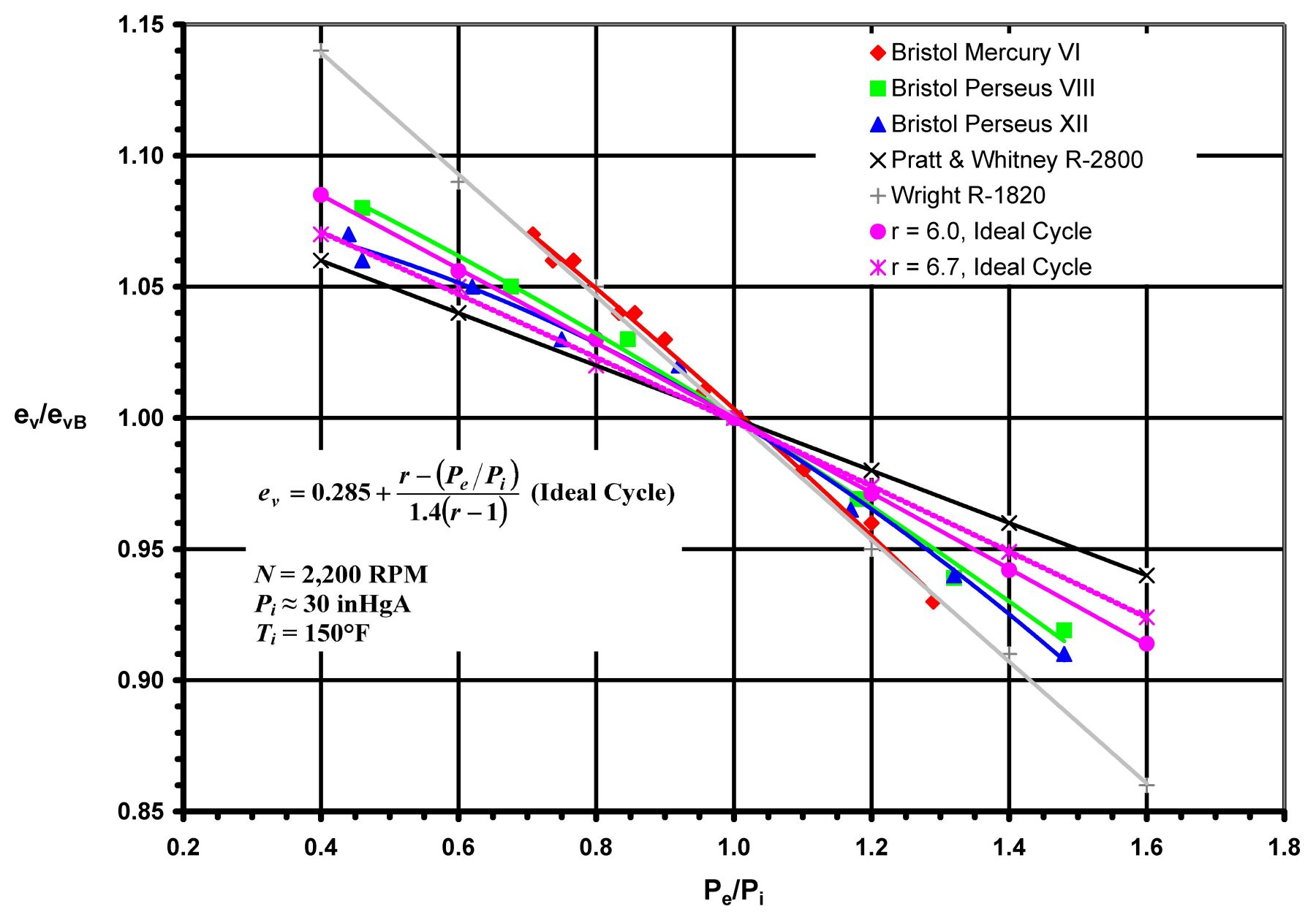 Fig. 1. Volumetric Efficiency Versus Exhaust to Inlet Pressure Ratio  Normalized to Pe / Pi = 1.